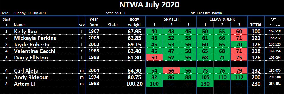 Results for the NTWA Competition held at CrossFit Darwin in July 2020.